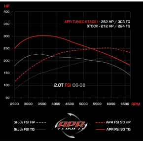 APR ECU Upgrade 2.0T FSI
