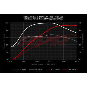 APR ECU Upgrade 2.0TSI /TFSI High Output Gen 3